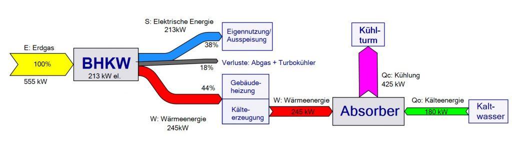 Energieflußdiagramm Kraft-Wärme-Kälte-Kopplung für die Druckerei Konstanz