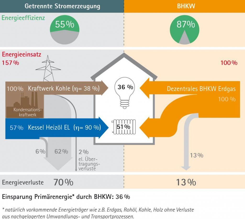 Unterschied zwischen getrennter Stromerzeugung und BHKW